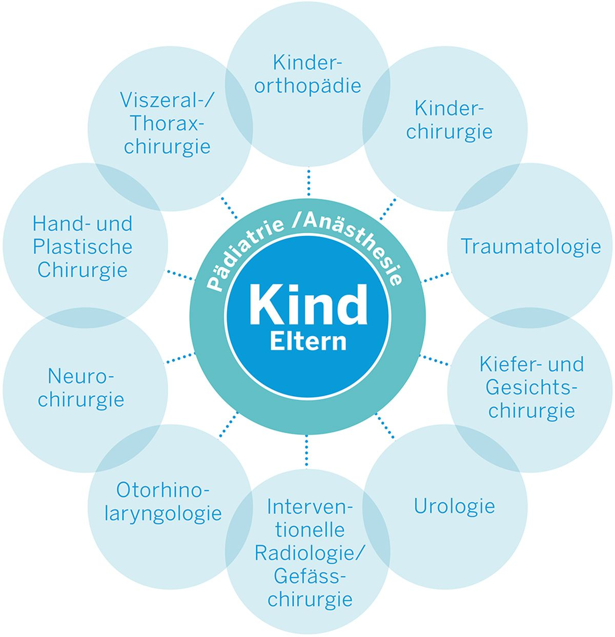 Vernetzung Chirurgie am Kind